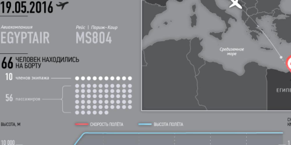 Поиск обломков рухнувшего EgyptAir